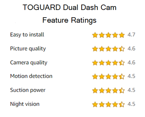 TOGUARD Dual dash Cam review feature ratings
