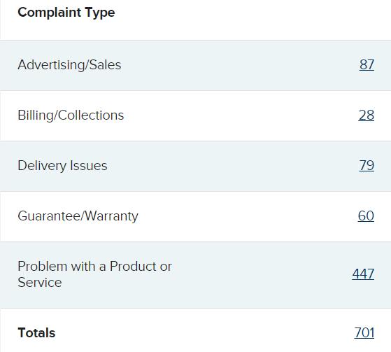 Carvana customer complaints summary